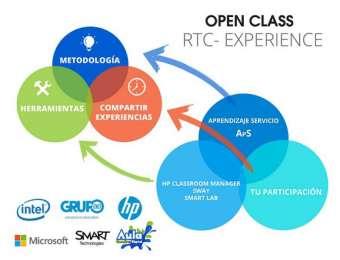 RTC Experience